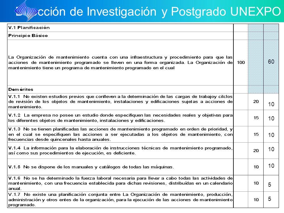 Dirección de Investigación y Postgrado UNEXPO 10 5 5 60