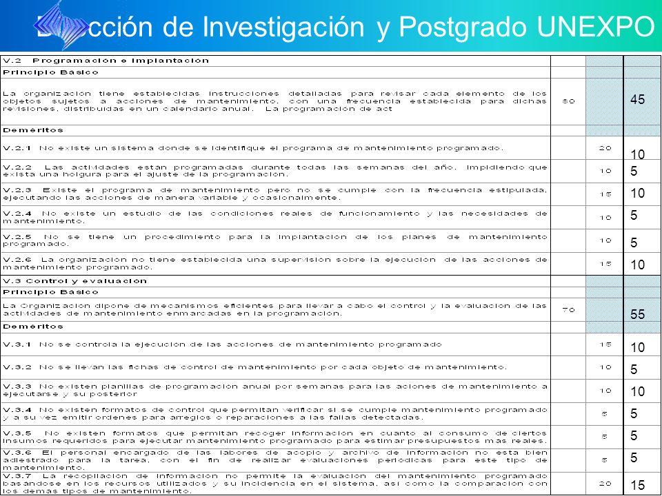 Dirección de Investigación y Postgrado UNEXPO 5 5 5 15 10 5 5 55 45 10 5 5