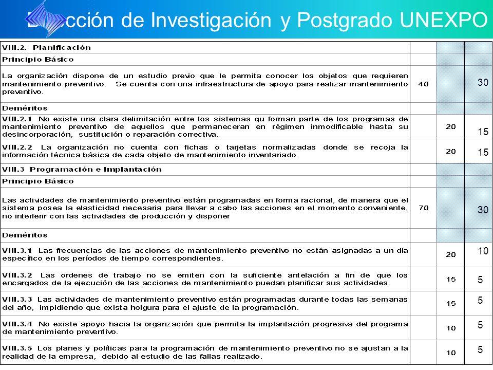 Dirección de Investigación y Postgrado UNEXPO 5 5 5 5 15 30 15 30 10