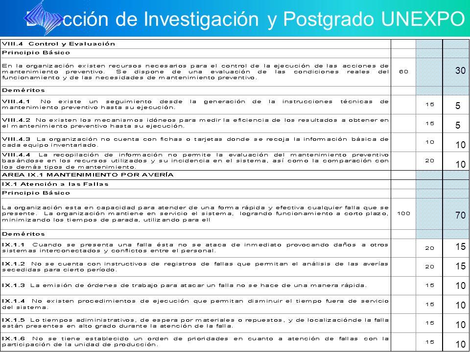 Dirección de Investigación y Postgrado UNEXPO 10 5 5 30 70 15 10