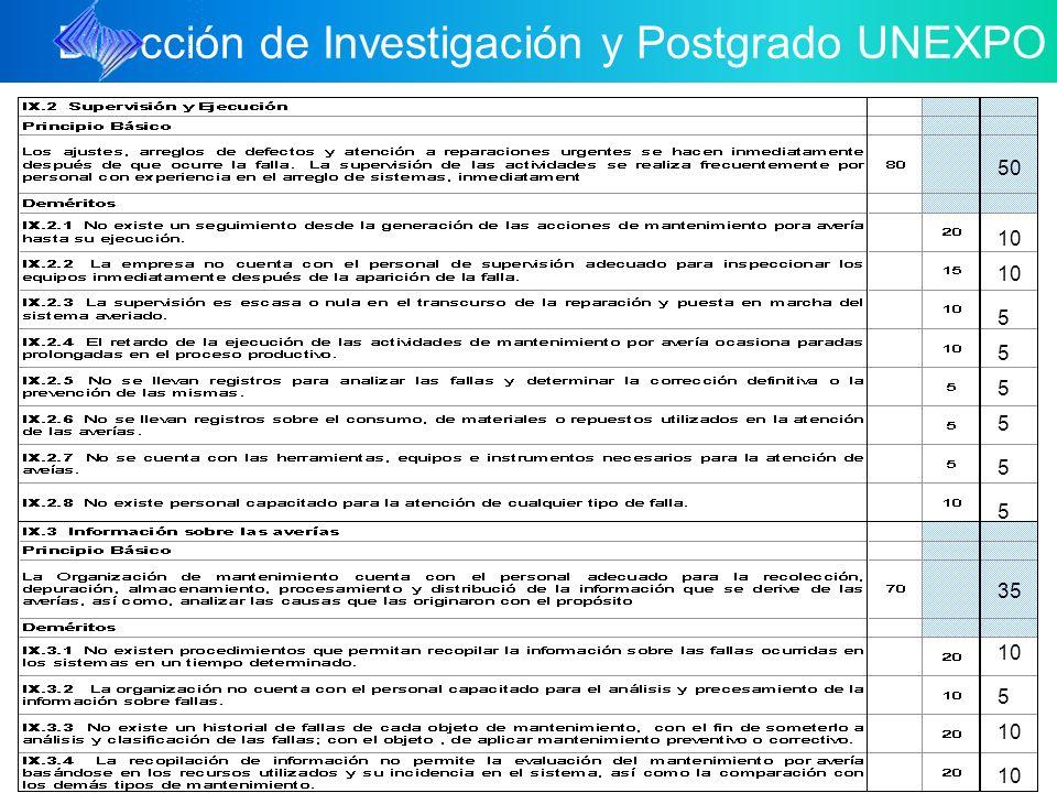Dirección de Investigación y Postgrado UNEXPO 10 5 5 35 50 5 5 5 5 5