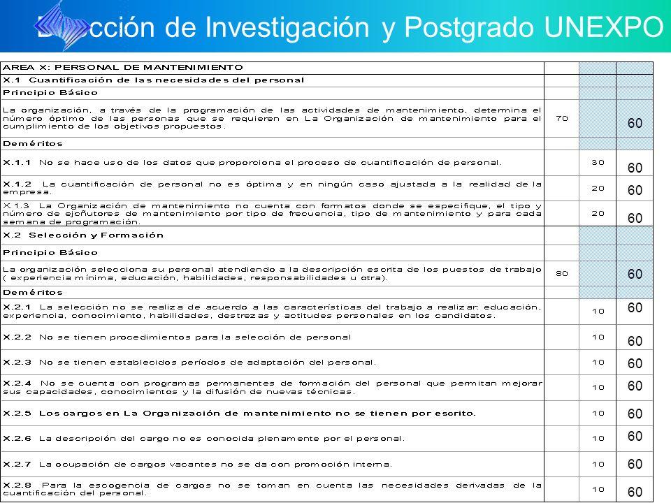 Dirección de Investigación y Postgrado UNEXPO 60