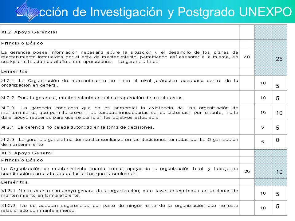 Dirección de Investigación y Postgrado UNEXPO 25 10 5 5 5 5 5 0