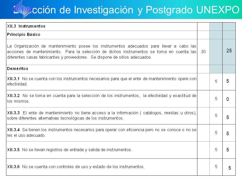 Dirección de Investigación y Postgrado UNEXPO 25 5 5 5 5 0 5