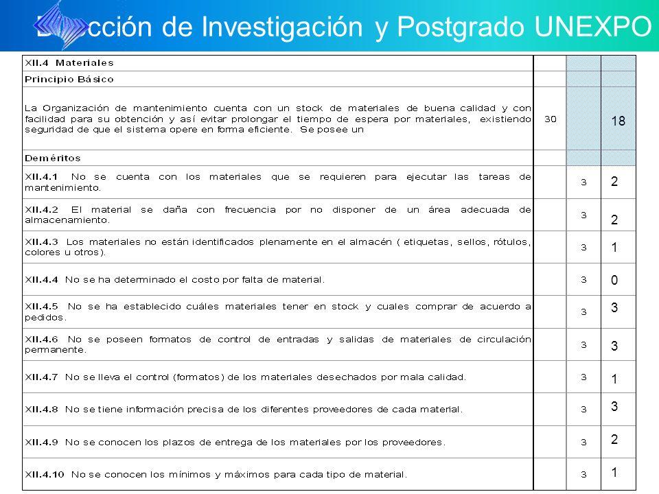 Dirección de Investigación y Postgrado UNEXPO 18 3 2 1 2 2 3 1 3 0 1