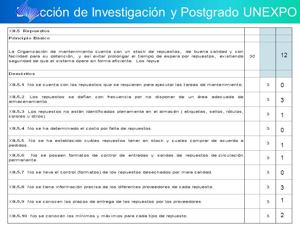 Dirección de Investigación y Postgrado UNEXPO 1 0 3 1 2 1 3 0 12 1 0