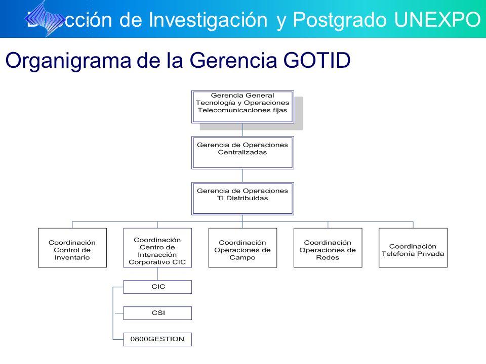 Dirección de Investigación y Postgrado UNEXPO 5 2 2 10 5 0 29 5