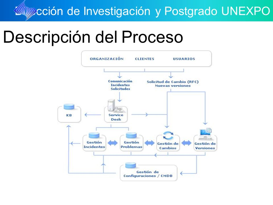Dirección de Investigación y Postgrado UNEXPO Descripción del Proceso