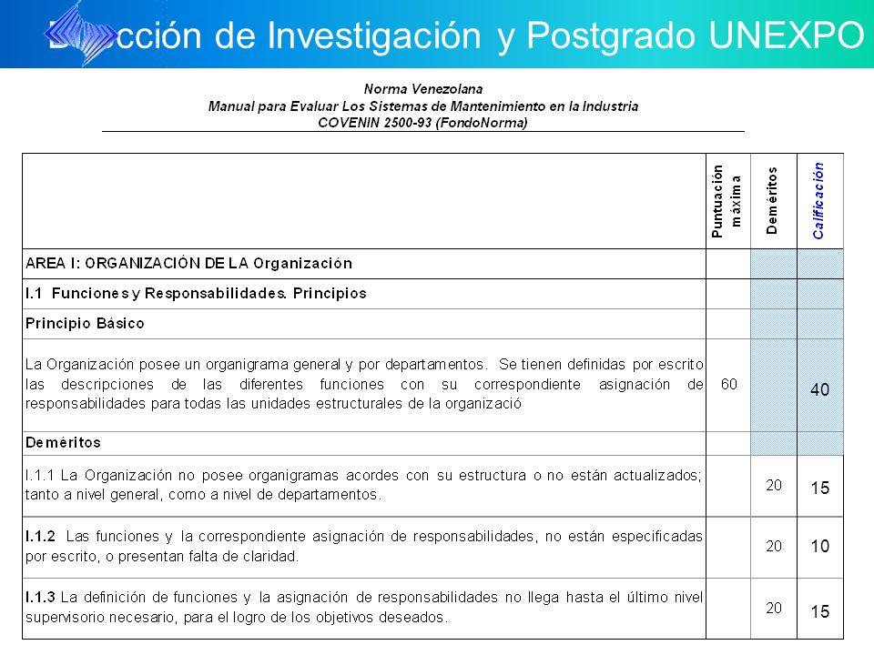 Dirección de Investigación y Postgrado UNEXPO 10 25 15 25 15 80 40