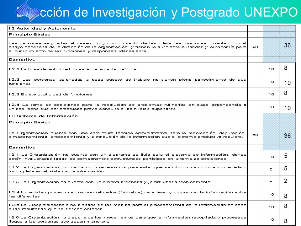 Dirección de Investigación y Postgrado UNEXPO 10 5 5 40 15 10 15 50 5 5