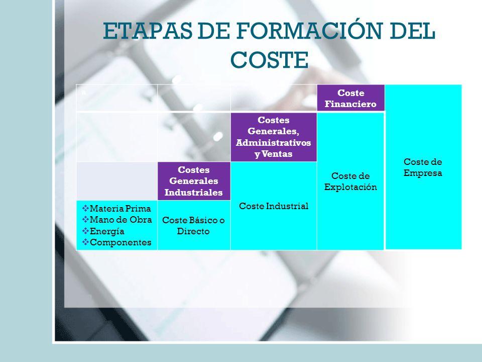 ETAPAS DE FORMACIÓN DEL COSTE a Coste Financiero Coste de Empresa Costes Generales, Administrativos y Ventas Coste de Explotación Costes Generales Ind