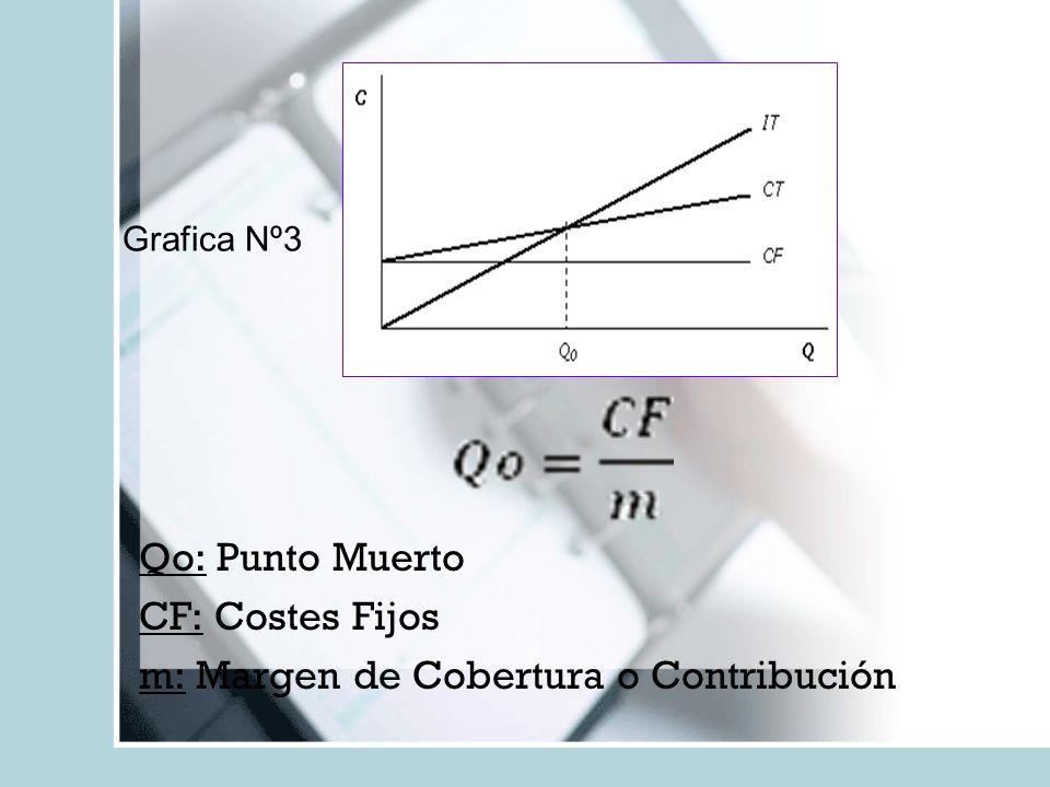 Qo: Punto Muerto CF: Costes Fijos m: Margen de Cobertura o Contribución Grafica Nº3