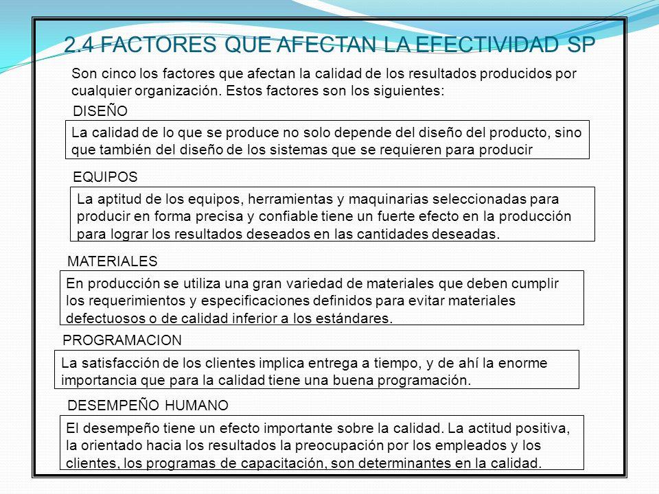 2.4 FACTORES QUE AFECTAN LA EFECTIVIDAD SP La calidad de lo que se produce no solo depende del diseño del producto, sino que también del diseño de los