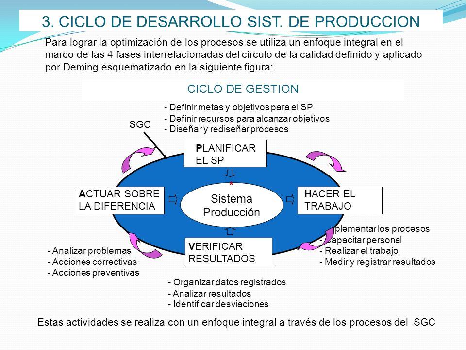 - Implementar los procesos - Capacitar personal - Realizar el trabajo - Medir y registrar resultados 3. CICLO DE DESARROLLO SIST. DE PRODUCCION Estas