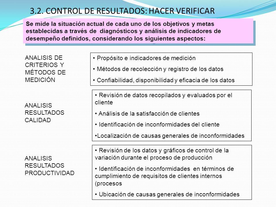 3.2. CONTROL DE RESULTADOS: HACER VERIFICAR ANALISIS RESULTADOS PRODUCTIVIDAD Revisión de los datos y gráficos de control de la variación durante el p