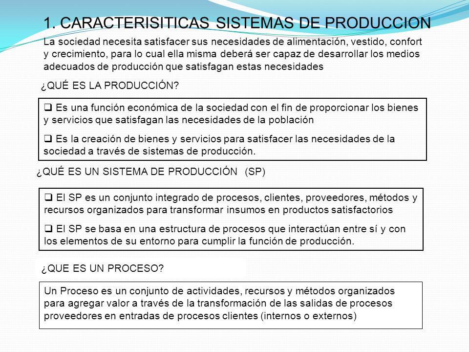 1. CARACTERISITICAS SISTEMAS DE PRODUCCION ¿QUÉ ES LA PRODUCCIÓN? Es una función económica de la sociedad con el fin de proporcionar los bienes y serv