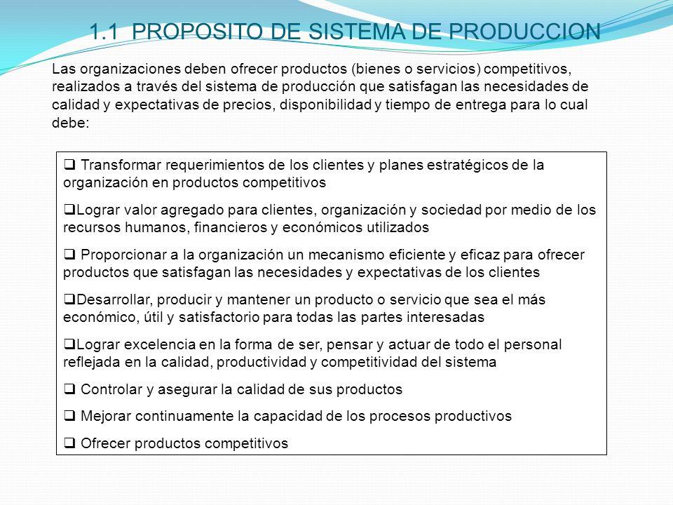 1.1 PROPOSITO DE SISTEMA DE PRODUCCION Transformar requerimientos de los clientes y planes estratégicos de la organización en productos competitivos L