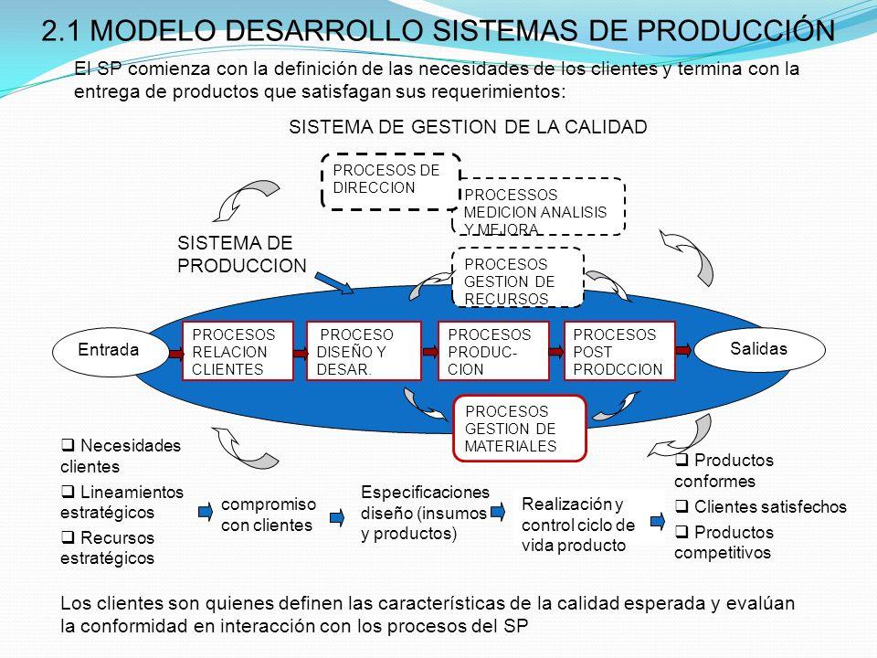 2.1 MODELO DESARROLLO SISTEMAS DE PRODUCCIÓN El SP comienza con la definición de las necesidades de los clientes y termina con la entrega de productos