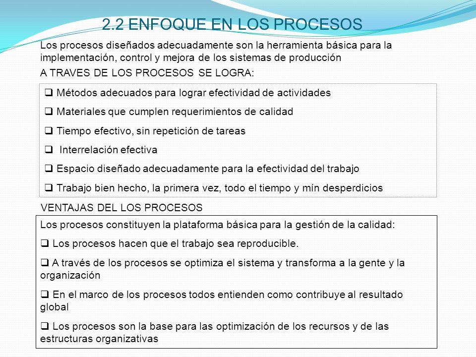 2.2 ENFOQUE EN LOS PROCESOS Métodos adecuados para lograr efectividad de actividades Materiales que cumplen requerimientos de calidad Tiempo efectivo,