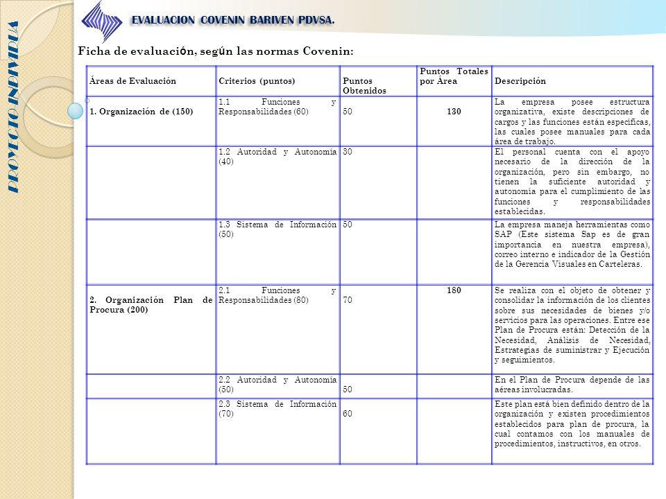 PROYECTO INDIVIDUA EVALUACION COVENIN BARIVEN PDVSA. Ficha de evaluaci ó n, seg ú n las normas Covenin: Áreas de EvaluaciónCriterios (puntos)Puntos Ob