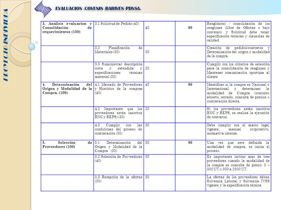 PROYECTO INDIVIDUA EVALUACION COVENIN BARIVEN PDVSA. 3. Análisis evaluacion y Consolidación de requerimientos (150) 3.1 Solicitud de Pedido (40) 40 90