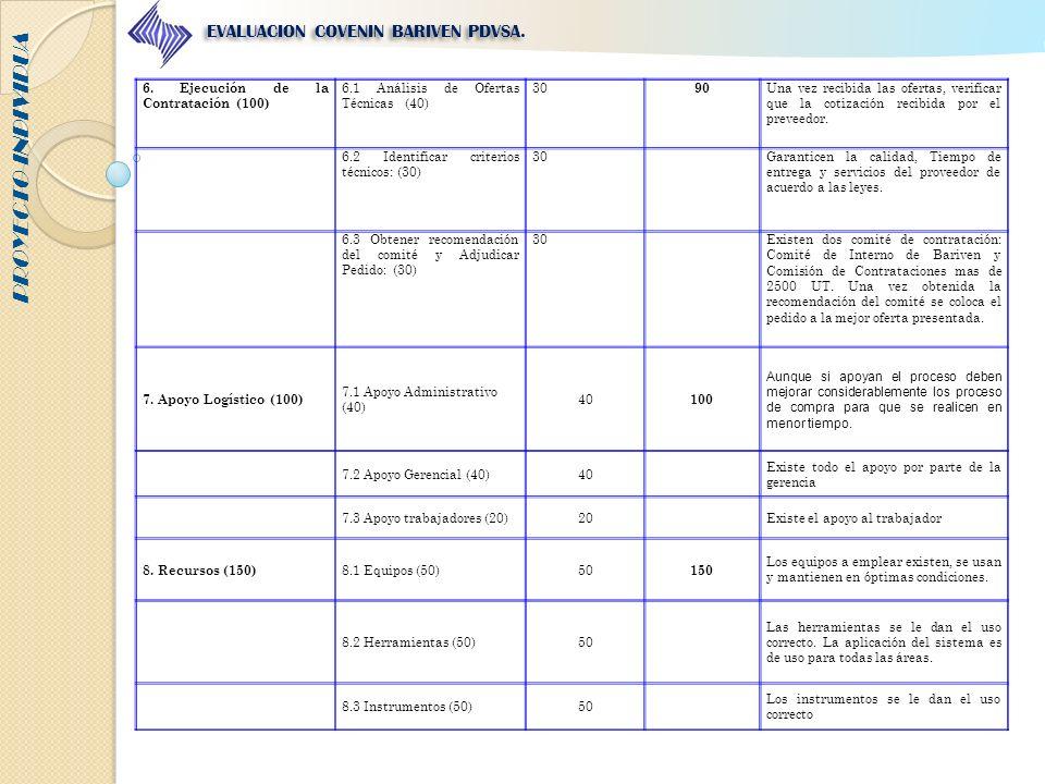 PROYECTO INDIVIDUA EVALUACION COVENIN BARIVEN PDVSA. 6. Ejecución de la Contratación (100) 6.1 Análisis de Ofertas Técnicas (40) 30 90 Una vez recibid