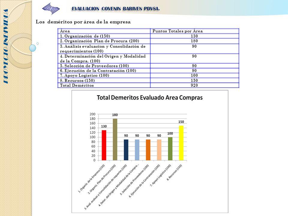 PROYECTO INDIVIDUA EVALUACION COVENIN BARIVEN PDVSA. Los deméritos por área de la empresa ÁreaPuntos Totales por Área 1. Organización de (150)130 2. O