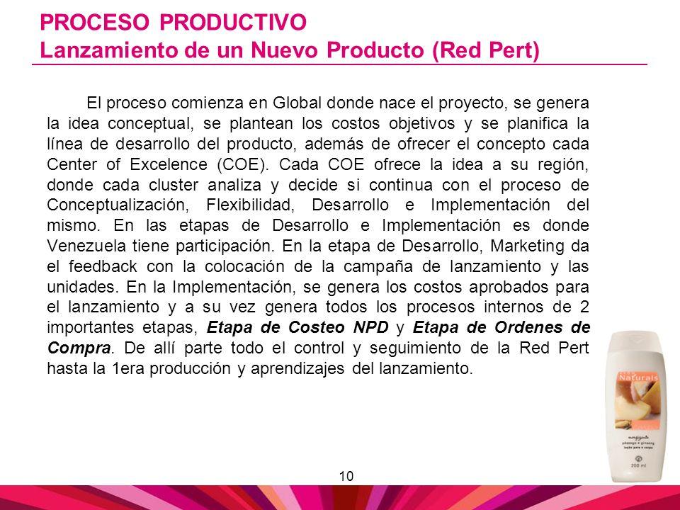 10 PROCESO PRODUCTIVO Lanzamiento de un Nuevo Producto (Red Pert) El proceso comienza en Global donde nace el proyecto, se genera la idea conceptual,