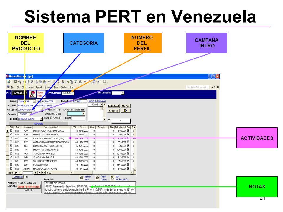 21 Sistema PERT en Venezuela NOMBRE DEL PRODUCTO NUMERO DEL PERFIL CATEGORIA CAMPAÑA INTRO ACTIVIDADES NOTAS