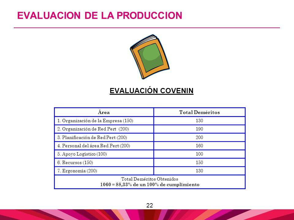 22 EVALUACION DE LA PRODUCCION EVALUACIÓN COVENIN ÁreaTotal Deméritos 1. Organización de la Empresa (150)130 2. Organización de Red Pert (200)190 3. P