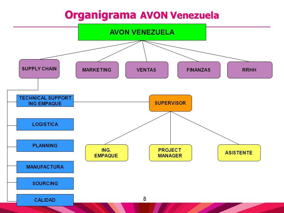 8 Organigrama AVON Venezuela SUPPLY CHAIN RRHHFINANZASMARKETINGVENTAS AVON VENEZUELA LOGISTICA PLANNING MANUFACTURA SOURCING TECHNICAL SUPPORT ING EMP