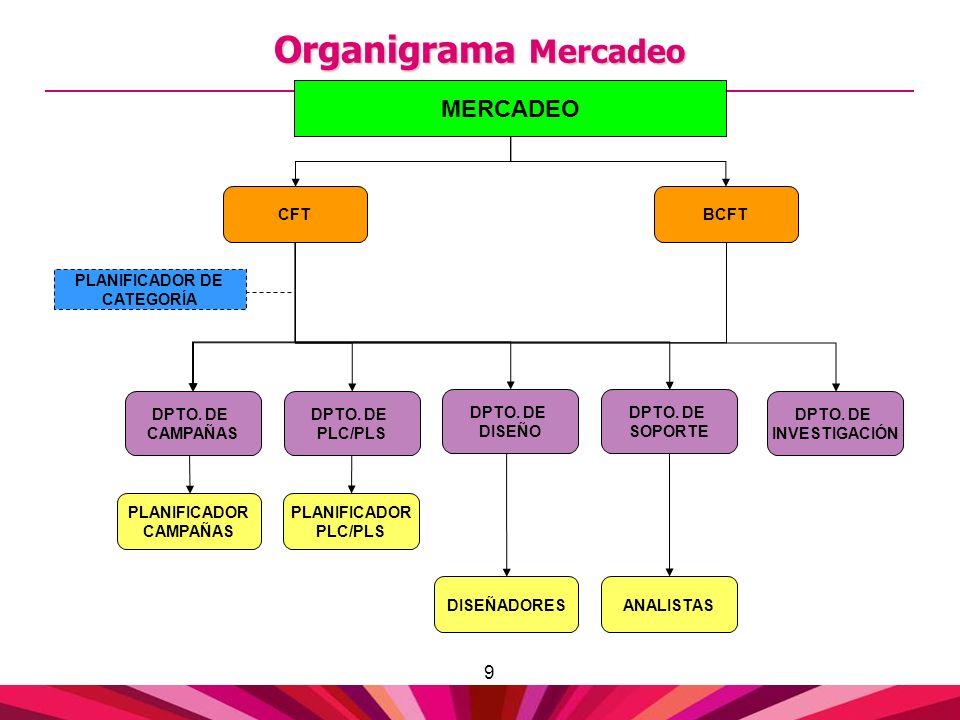 9 Organigrama Mercadeo DPTO. DE CAMPAÑAS MERCADEO PLANIFICADOR DE CATEGORÍA PLANIFICADOR CAMPAÑAS PLANIFICADOR PLC/PLS ANALISTAS CFTBCFT DPTO. DE PLC/