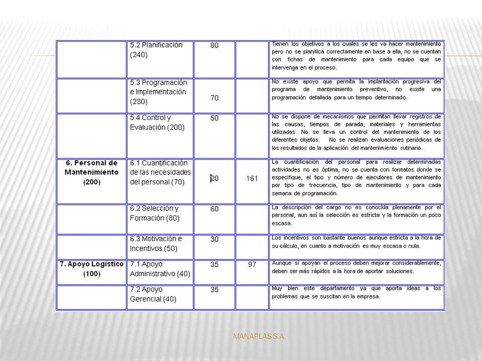 Puntos por Área de Evaluación 2500 Puntos Obtenidos por Área de Evaluación 1093