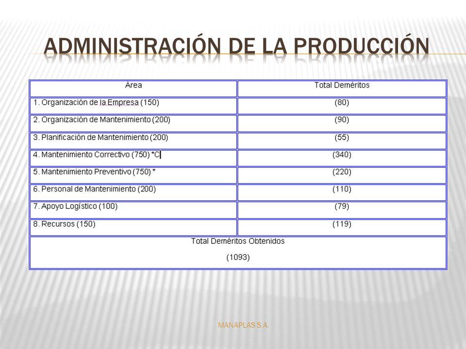 El total de deméritos obtenidos fue de 1093 para la empresa MANAPLAS S.A., según la norma Covenin.