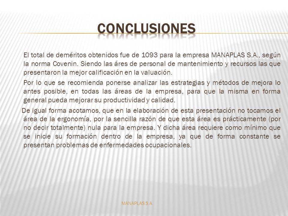 El total de deméritos obtenidos fue de 1093 para la empresa MANAPLAS S.A., según la norma Covenin. Siendo las áres de personal de mantenimiento y recu