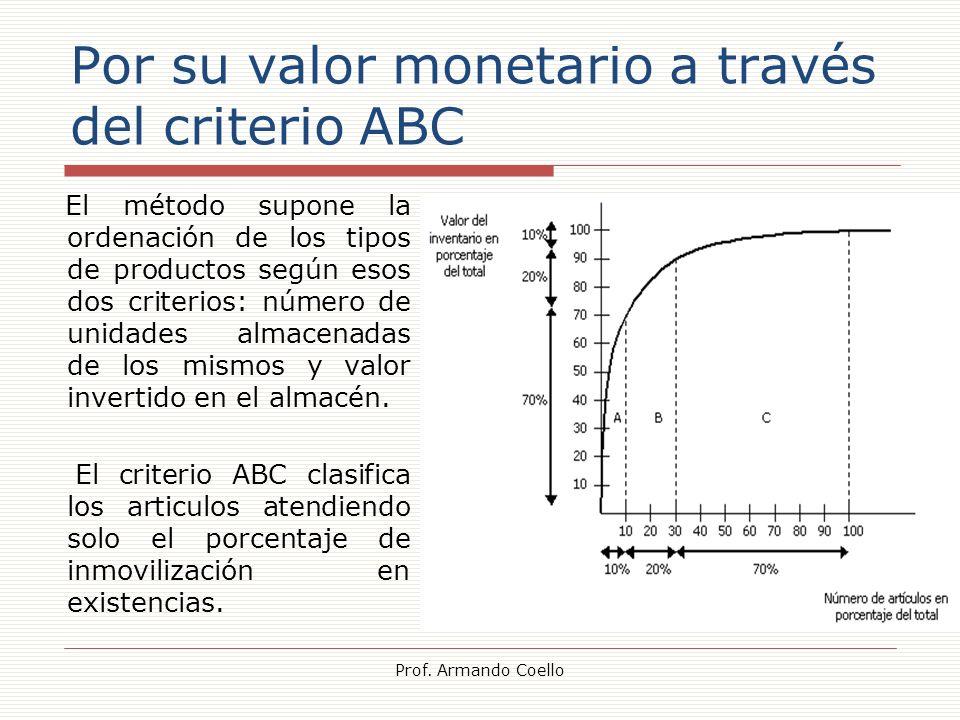 Por su valor monetario a través del criterio ABC El método supone la ordenación de los tipos de productos según esos dos criterios: número de unidades