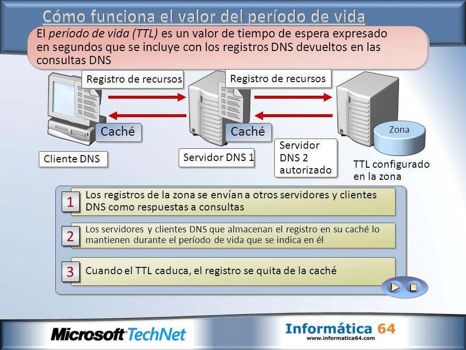 Los registros de la zona se envían a otros servidores y clientes DNS como respuestas a consultas 1 1 Los servidores y clientes DNS que almacenan el registro en su caché lo mantienen durante el período de vida que se indica en él 2 2 Cuando el TTL caduca, el registro se quita de la caché 3 3 El período de vida (TTL) es un valor de tiempo de espera expresado en segundos que se incluye con los registros DNS devueltos en las consultas DNS Zona TTL configurado en la zona Servidor DNS 1 Cliente DNS Servidor DNS 2 autorizado Servidor DNS 2 autorizado Caché Registro de recursos