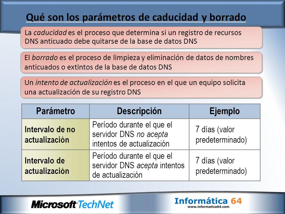 ParámetroDescripciónEjemplo Intervalo de no actualización Período durante el que el servidor DNS no acepta intentos de actualización 7 días (valor predeterminado) Intervalo de actualización Período durante el que el servidor DNS acepta intentos de actualización 7 días (valor predeterminado) La caducidad es el proceso que determina si un registro de recursos DNS anticuado debe quitarse de la base de datos DNS El borrado es el proceso de limpieza y eliminación de datos de nombres anticuados o extintos de la base de datos DNS Un intento de actualización es el proceso en el que un equipo solicita una actualización de su registro DNS