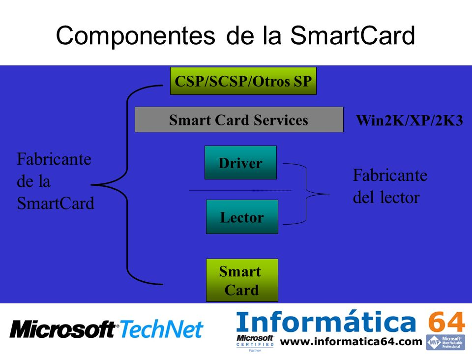 Smart Card Services CSP/SCSP/Otros SP Smart Card Fabricante de la SmartCard Driver Lector Fabricante del lector Win2K/XP/2K3 Componentes de la SmartCa