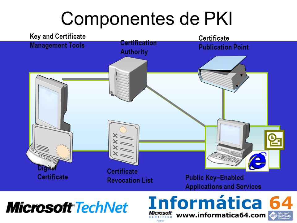 Componentes de PKI Key and Certificate Management Tools Certificate Publication Point Certification Authority Digital Certificate Public Key–Enabled Applications and Services Certificate Revocation List