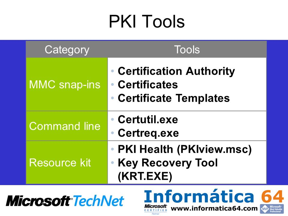PKI Tools CategoryTools MMC snap-ins Certification Authority Certificates Certificate Templates Command line Certutil.exe Certreq.exe Resource kit PKI Health (PKIview.msc) Key Recovery Tool (KRT.EXE)