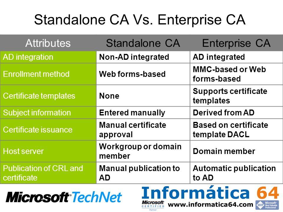 Standalone CA Vs. Enterprise CA AttributesStandalone CAEnterprise CA AD integrationNon-AD integratedAD integrated Enrollment methodWeb forms-based MMC
