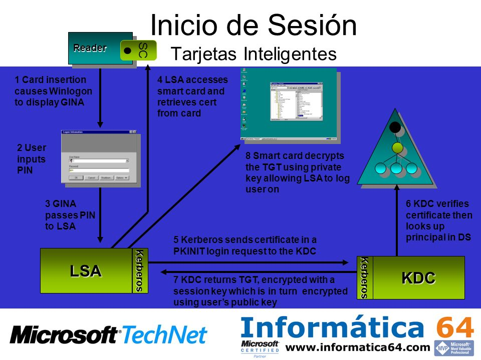 Inicio de Sesión Tarjetas Inteligentes 1 Card insertion causes Winlogon to display GINA 2 User inputs PIN 5 Kerberos sends certificate in a PKINIT login request to the KDC 7 KDC returns TGT, encrypted with a session key which is in turn encrypted using users public key 8 Smart card decrypts the TGT using private key allowing LSA to log user on 6 KDC verifies certificate then looks up principal in DS ReaderReader 3 GINA passes PIN to LSA SC 4 LSA accesses smart card and retrieves cert from card LSAKerberos KerberosKDC