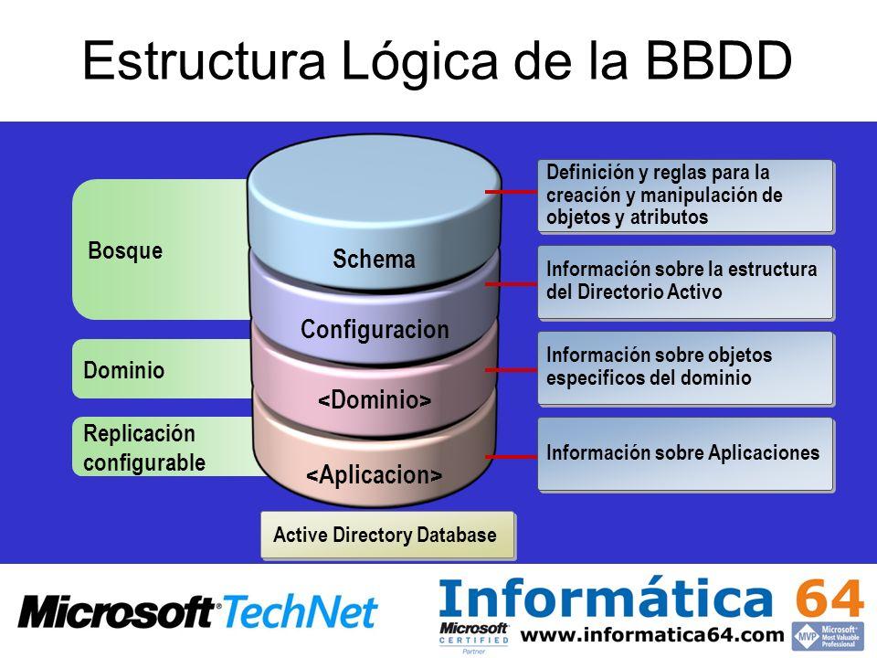 Estructura Lógica de la BBDD Active Directory Database Replicación configurable Dominio Bosque Schema Configuracion Definición y reglas para la creaci
