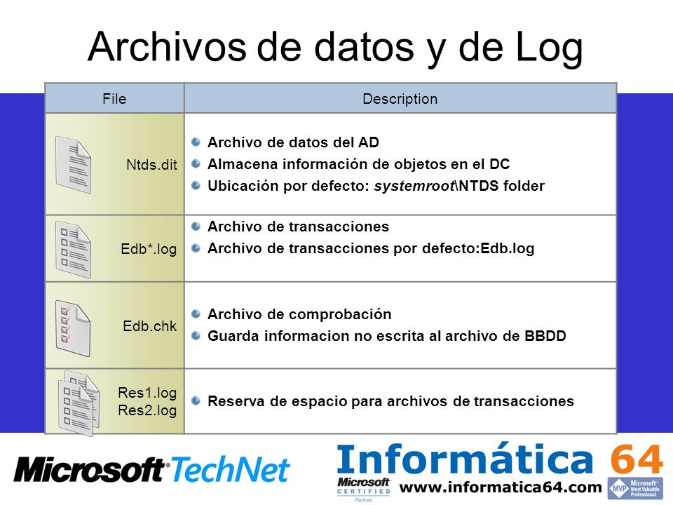Archivos de datos y de Log FileDescription Ntds.dit Archivo de datos del AD Almacena información de objetos en el DC Ubicación por defecto: systemroot