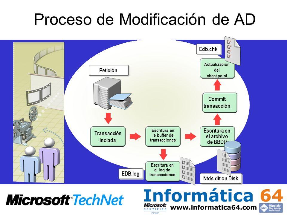 Proceso de Modificación de AD Petición Transacción inciada Escritura en le buffer de transacciones Escritura en el archivo de BBDD Ntds.dit on Disk ED