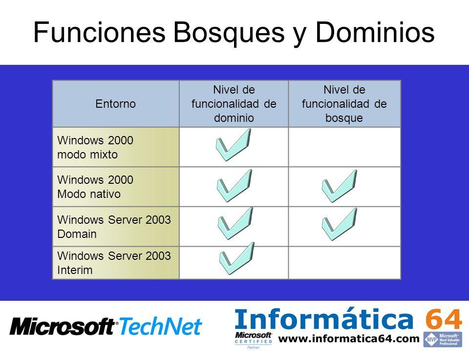 Funciones Bosques y Dominios Entorno Nivel de funcionalidad de dominio Nivel de funcionalidad de bosque Windows 2000 modo mixto Windows 2000 Modo nati