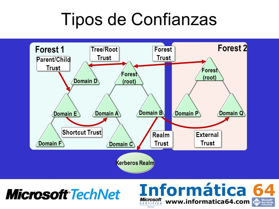 Tipos de Confianzas Forest (root) Tree/Root Trust Tree/Root Trust Forest Trust Forest Trust Shortcut Trust External Trust External Trust Kerberos Real