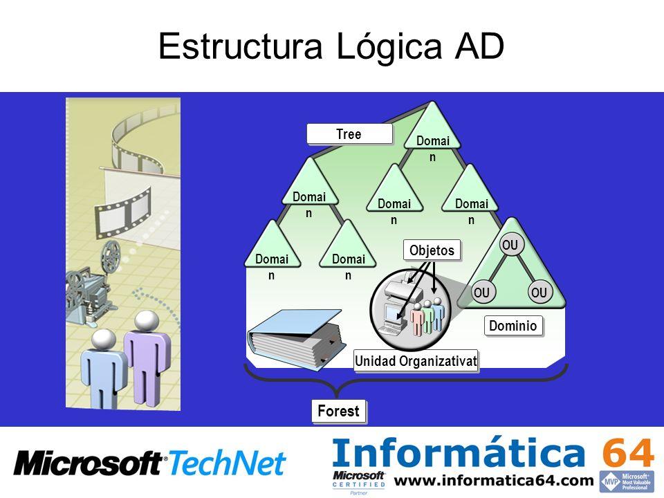 Estructura Lógica AD Domai n OU Tree Dominio Forest Unidad Organizativat Objetos