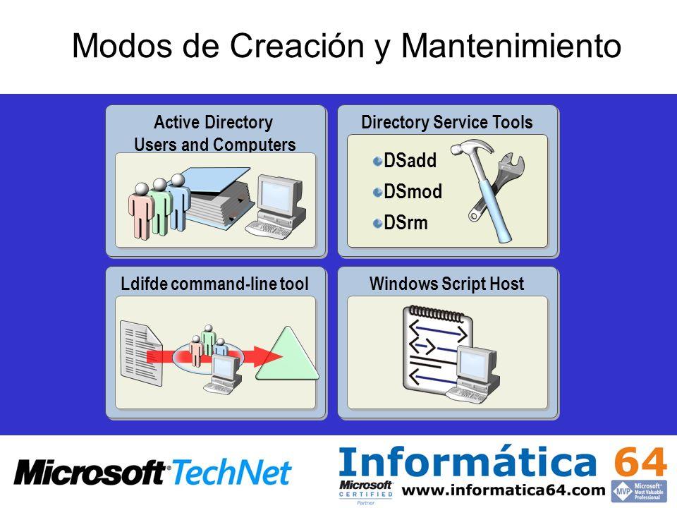 Modos de Creación y Mantenimiento Active Directory Users and Computers Directory Service Tools DSadd DSmod DSrm DSadd DSmod DSrm Ldifde command-line t